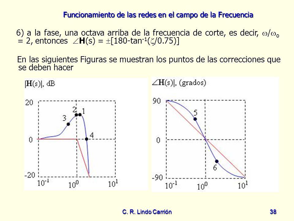 6) a la fase, una octava arriba de la frecuencia de corte, es decir, /o = 2, entonces H(s) = [180-tan-1(/0.75)]